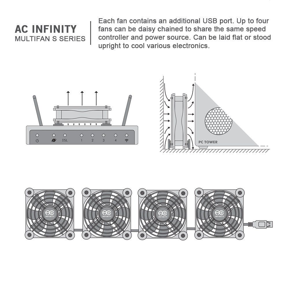 AC Infinity MULTIFAN S5 Quiet Dual 80mm USB Fan - for Receiver DVR Playstation Xbox Computer Cabinet Cooling